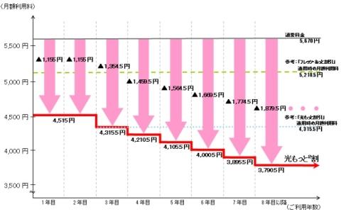 光回線値引き.jpg